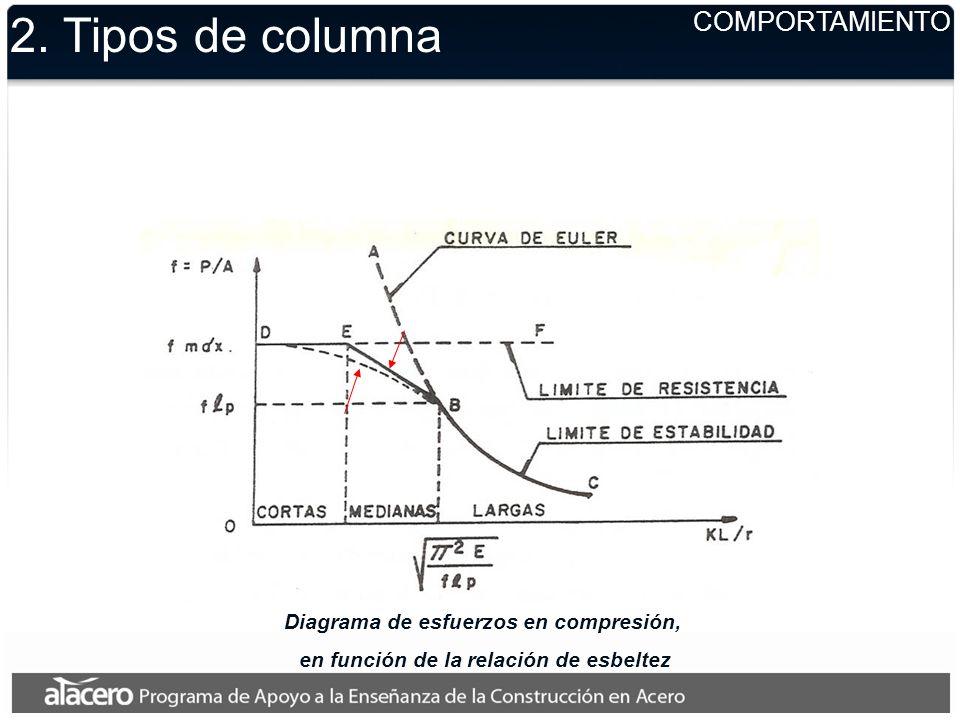 Diagrama de esfuerzos en compresión, en función de la relación de esbeltez 2. Tipos de columna COMPORTAMIENTO