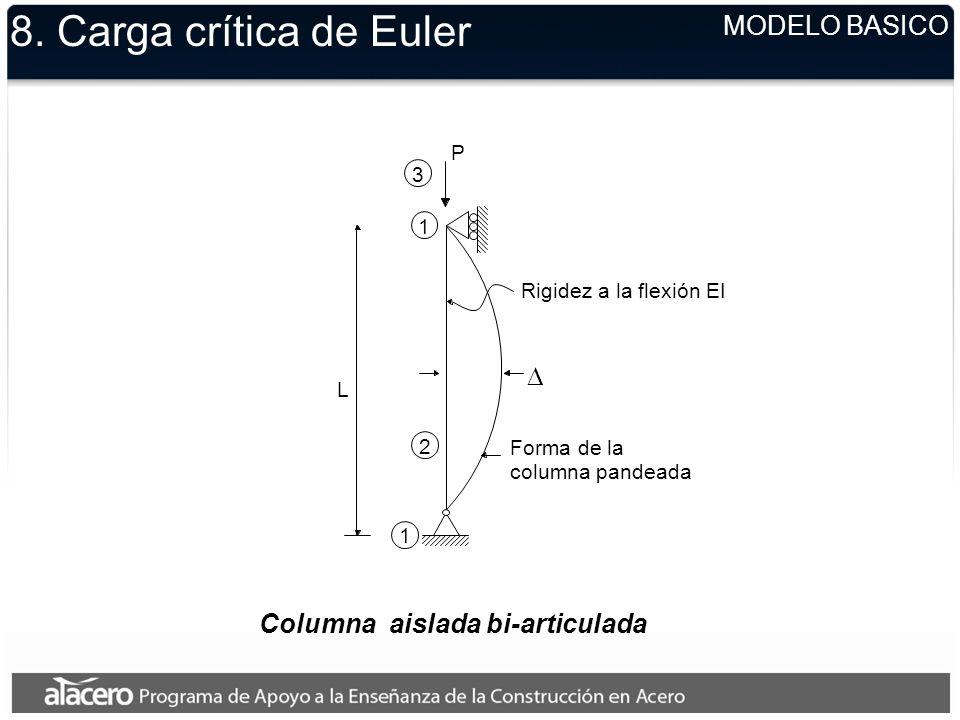 8. Carga crítica de Euler MODELO BASICO Columna aislada bi-articulada P 3 1 Rigidez a la flexión EI Forma de la columna pandeada 2 1 L