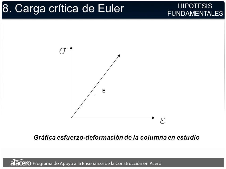 Gráfica esfuerzo-deformación de la columna en estudio E 8. Carga crítica de Euler HIPOTESIS FUNDAMENTALES