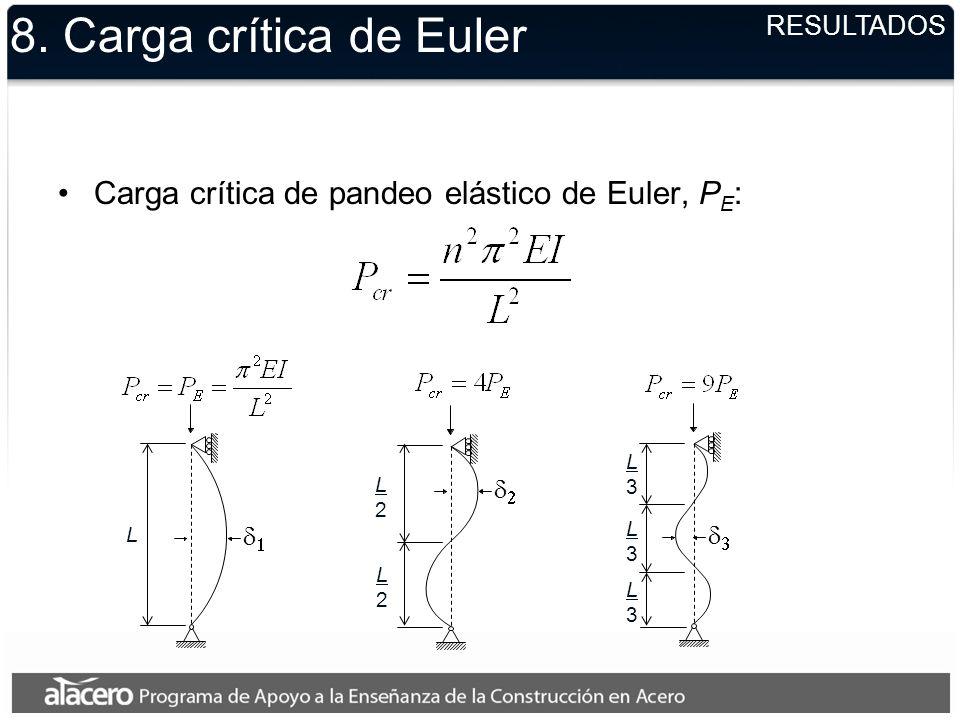 8. Carga crítica de Euler Carga crítica de pandeo elástico de Euler, P E : RESULTADOS L L2L2 L2L2 L3L3 L3L3 L3L3