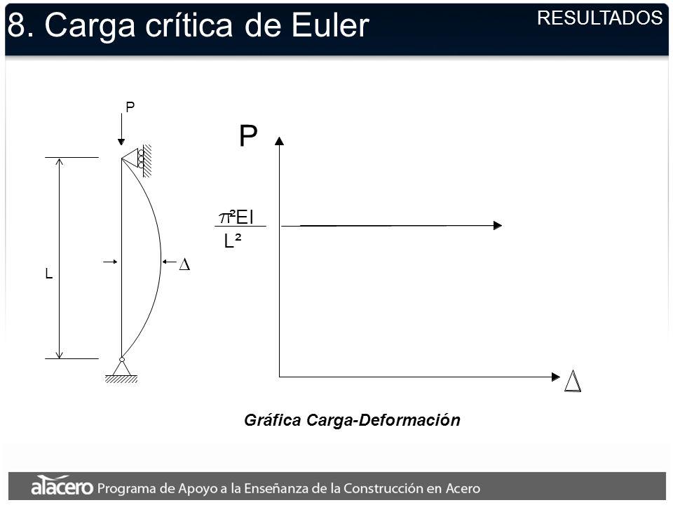 8. Carga crítica de Euler RESULTADOS Gráfica Carga-Deformación ²EI L² P P L