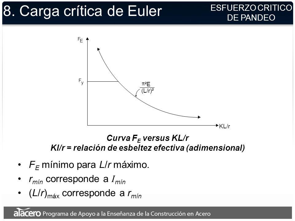 Curva F E versus KL/r Kl/r = relación de esbeltez efectiva (adimensional) KL/r ²E (L/r)² F E F y 8. Carga crítica de Euler ESFUERZO CRITICO DE PANDEO