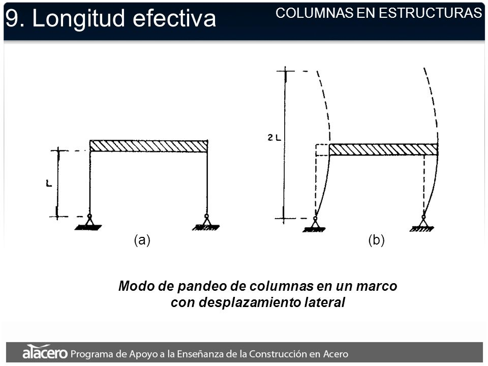9. Longitud efectiva (a)(b) Modo de pandeo de columnas en un marco con desplazamiento lateral COLUMNAS EN ESTRUCTURAS
