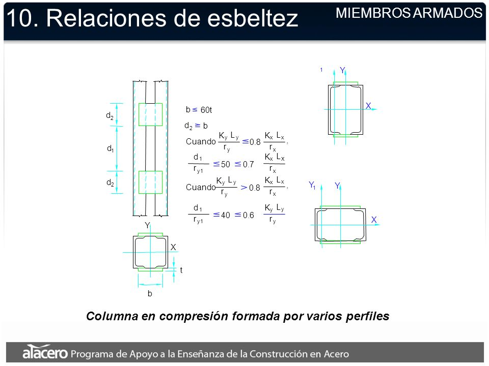 Columna en compresión formada por varios perfiles 10. Relaciones de esbeltez MIEMBROS ARMADOS