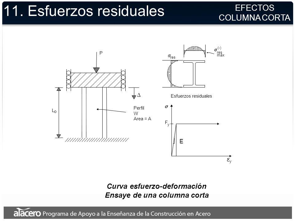 Curva esfuerzo-deformación Ensaye de una columna corta 11. Esfuerzos residuales EFECTOS COLUMNA CORTA