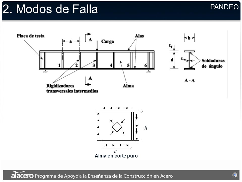 2. Modos de Falla FLUENCIA EN CORTE dz y x y1y1 y2y2 ·t·dz C+dCC Fórmula de Jouravski: