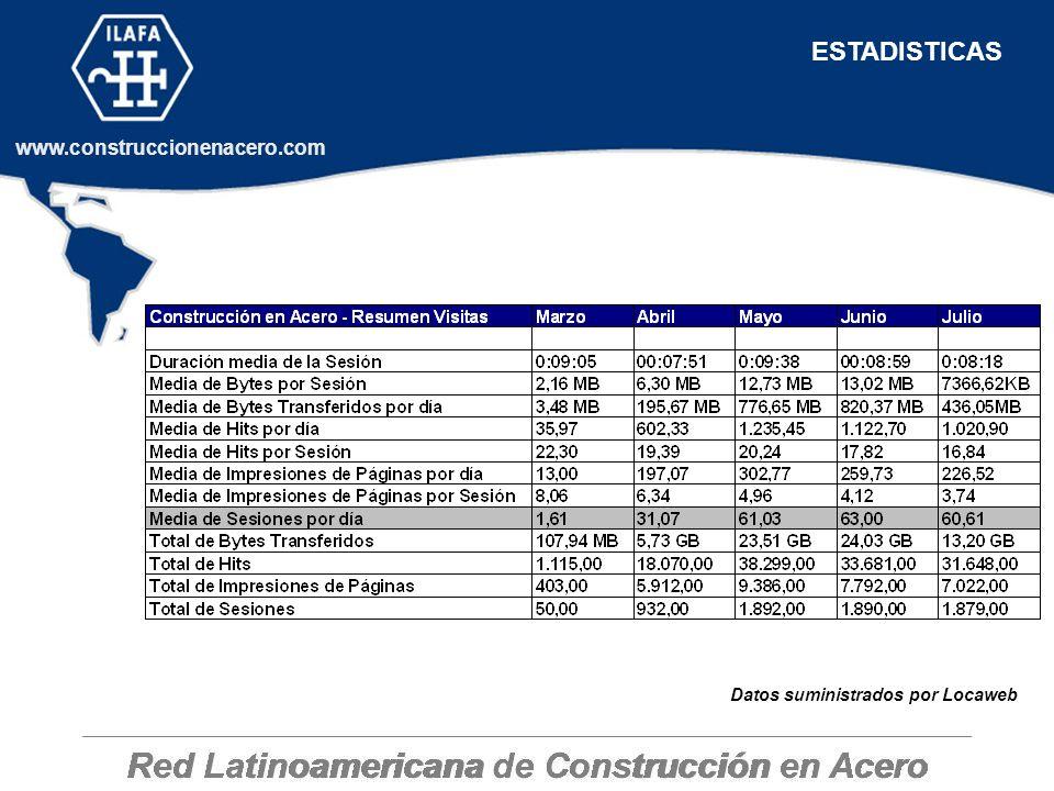 Red Latinoamericana de Construcción en Acero www.construccionenacero.com ESTADISTICAS Datos suministrados por Locaweb