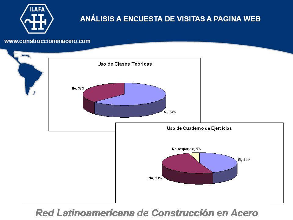 Red Latinoamericana de Construcción en Acero www.construccionenacero.com ANÁLISIS A ENCUESTA DE VISITAS A PAGINA WEB