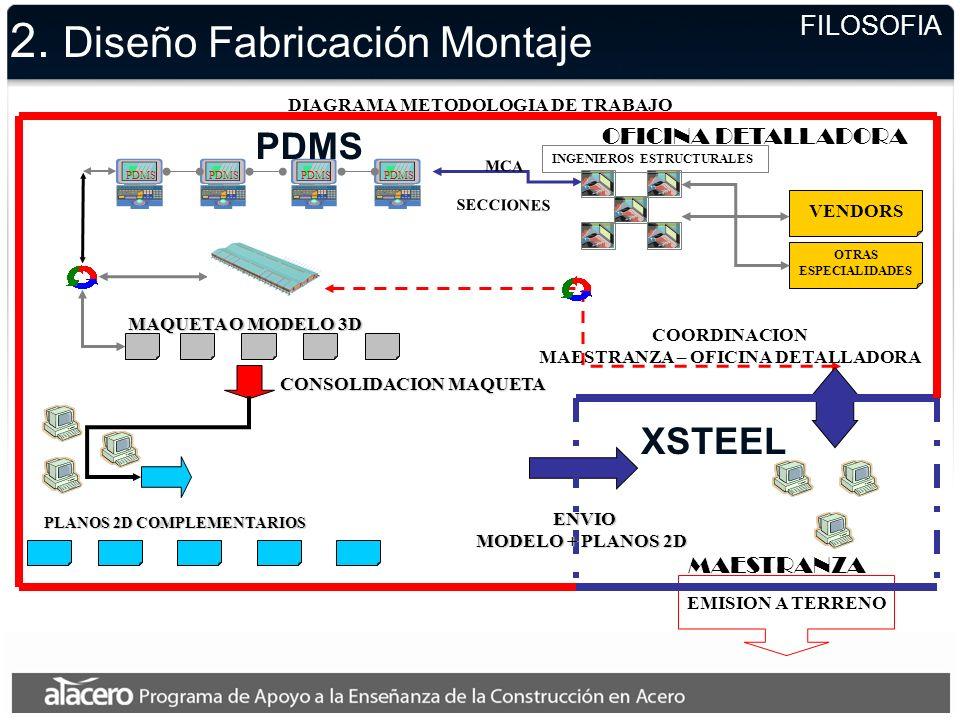 2. Diseño Fabricación Montaje FILOSOFIA PDMS MAQUETA O MODELO 3D EMISION A TERRENO MAESTRANZA VENDORS INGENIEROS ESTRUCTURALES MCA SECCIONES CONSOLIDA