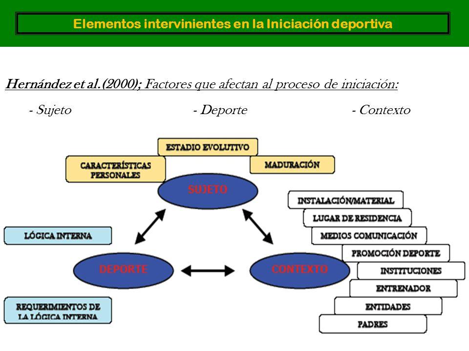 Hernández et al.(2000); Factores que afectan al proceso de iniciación: - Sujeto- Deporte - Contexto Elementos intervinientes en la Iniciación deportiva