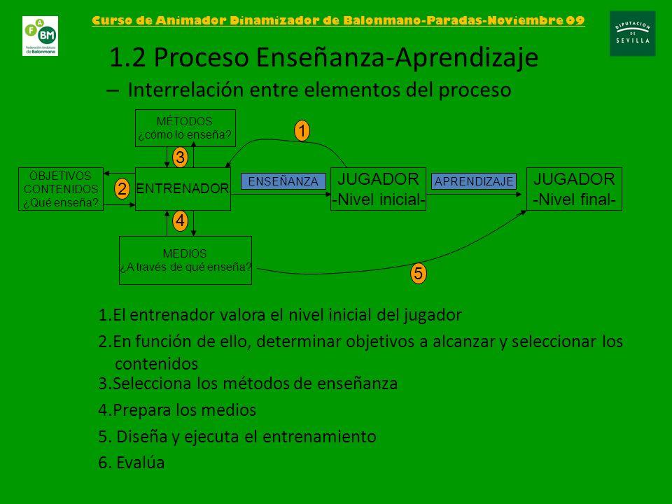 – Facilita la capacidad en la toma decisiones – El entrenador plantea la dificultad del problema y proporciona información para guiar y orientar la búsqueda GLOBAL MODIFICANDO LA SITUACIÓN REAL La tarea se ejecuta en su totalidad pero se modifican las condiciones: 2x2,3x3… Adaptaciones de espacios y reglas Curso de Animador Dinamizador de Balonmano-Paradas-Noviembre 09 3.4.