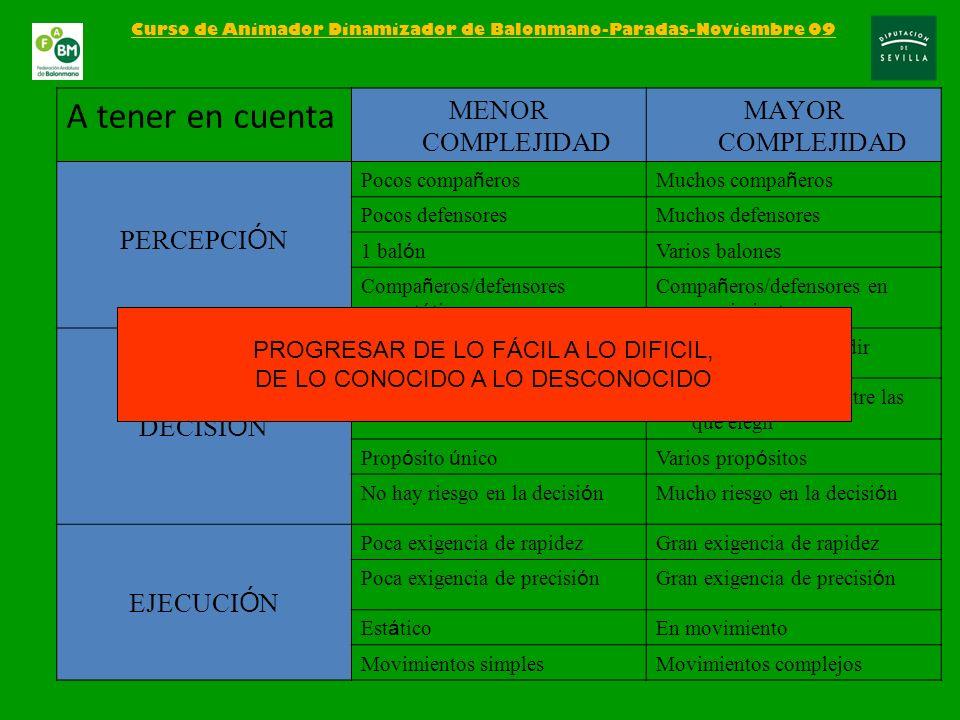 – 2.1 Características del Balonmano – 2.2 Estructura del juego.