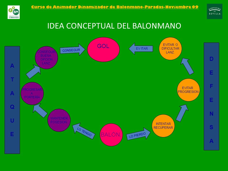 Curso de Animador Dinamizador de Balonmano-Paradas-Noviembre 09 IDEA CONCEPTUAL DEL BALONMANO BALÓN. LO TENGO MANTENER POSESION. PROGRESAR A PORTERÍA