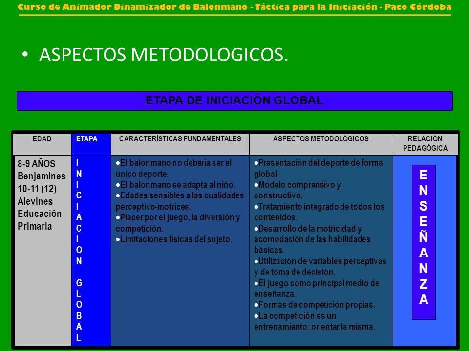 ASPECTOS METODOLOGICOS. Presentación del deporte de forma global Modelo comprensivo y constructivo. Tratamiento integrado de todos los contenidos. Des