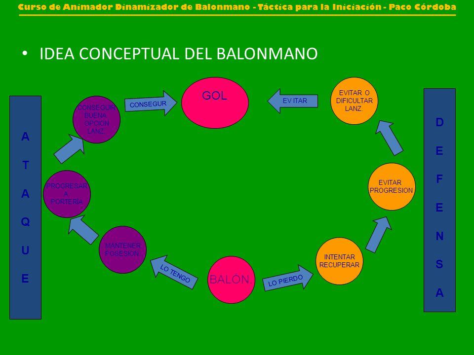 IDEA CONCEPTUAL DEL BALONMANO BALÓN. LO TENGO MANTENER POSESION. PROGRESAR A PORTERÍA CONSEGUIR BUENA OPCION LANZ. CONSEGUR GOL LO PIERDO INTENTAR REC