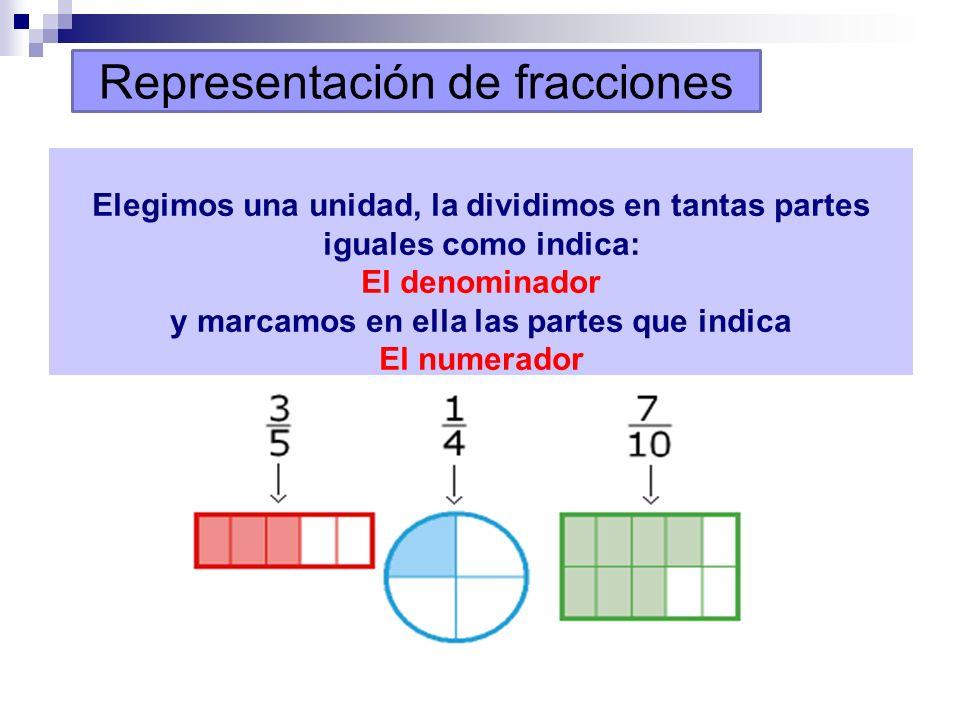 Términos de una Fracción Son dos: Numerador: indica el número de partes que se toman de la unidad Denominador: indica el número de partes iguales en q
