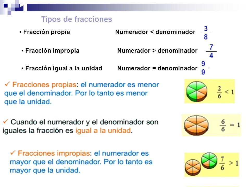 ¿Cómo se leen las Fracciones? Para leer una fracción se nombra: 1º) El número que ocupa el numerador 2º) y luego se expresa el denominador Denominador