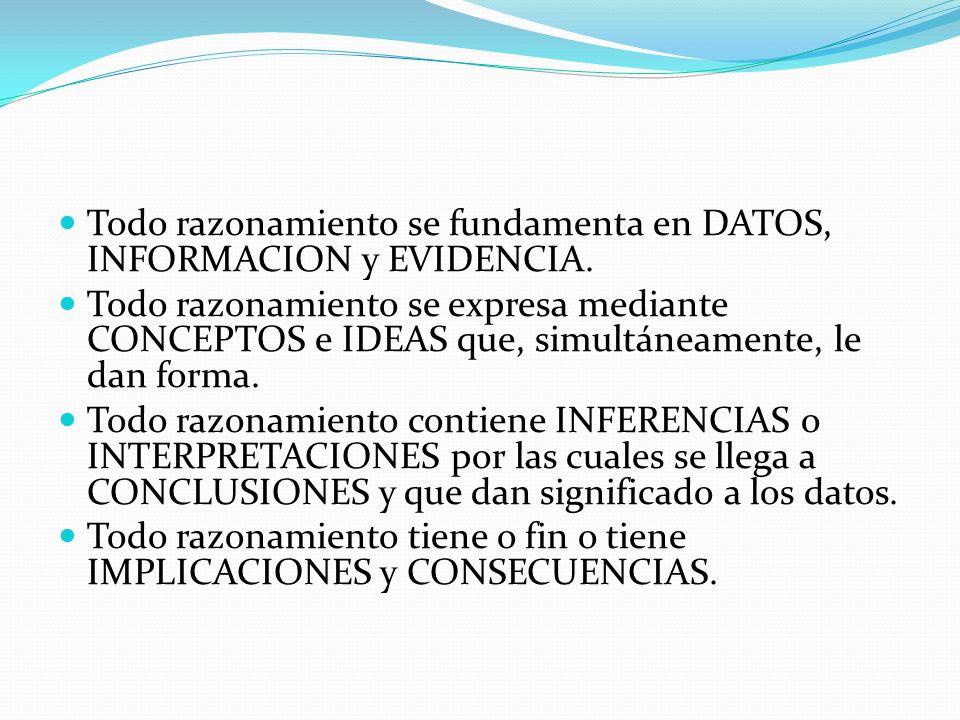 Todo razonamiento se fundamenta en DATOS, INFORMACION y EVIDENCIA. Todo razonamiento se expresa mediante CONCEPTOS e IDEAS que, simultáneamente, le da