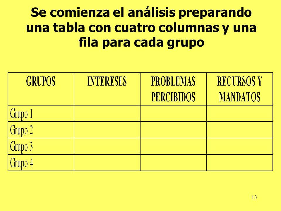 13 Se comienza el análisis preparando una tabla con cuatro columnas y una fila para cada grupo