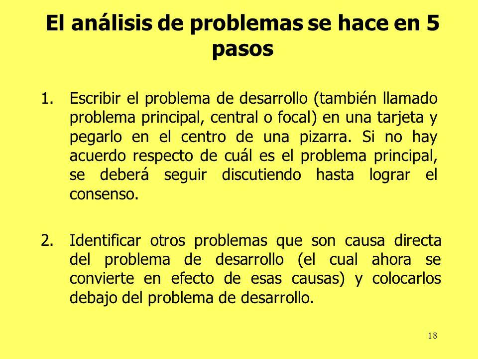 18 El análisis de problemas se hace en 5 pasos 1.Escribir el problema de desarrollo (también llamado problema principal, central o focal) en una tarje