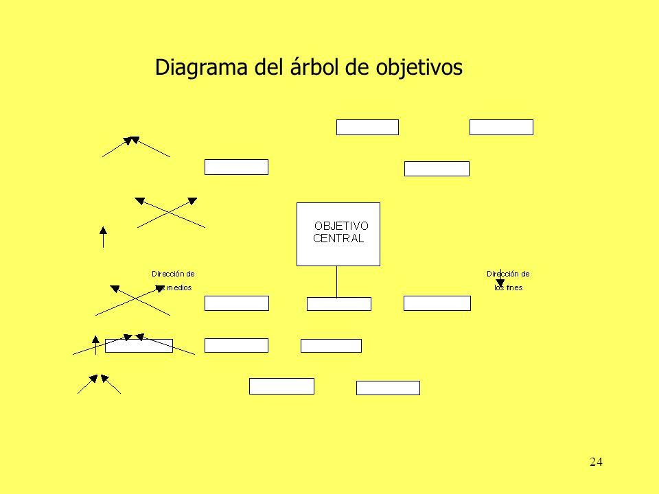 24 Diagrama del árbol de objetivos