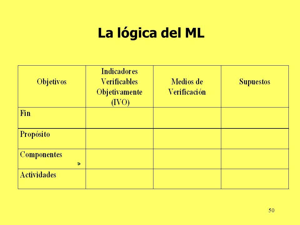 50 La lógica del ML