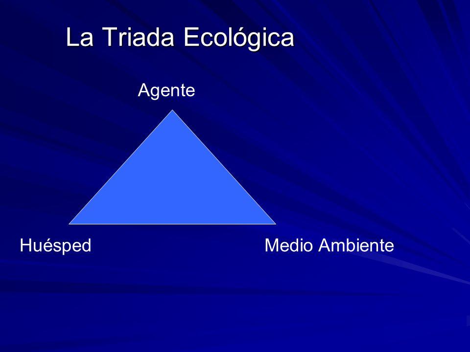 Agente HuéspedMedio Ambiente La Triada Ecológica