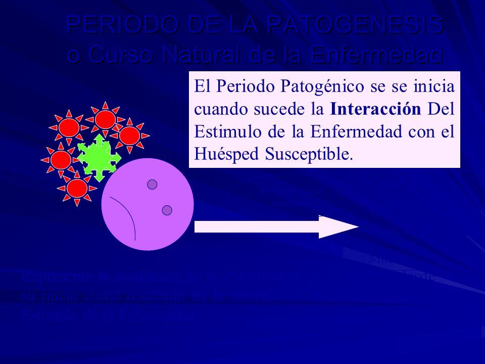 PERIODO DE LA PATOGENESIS o Curso Natural de la Enfermedad El Periodo Patogénico se se inicia cuando sucede la Interacción Del Estimulo de la Enfermed