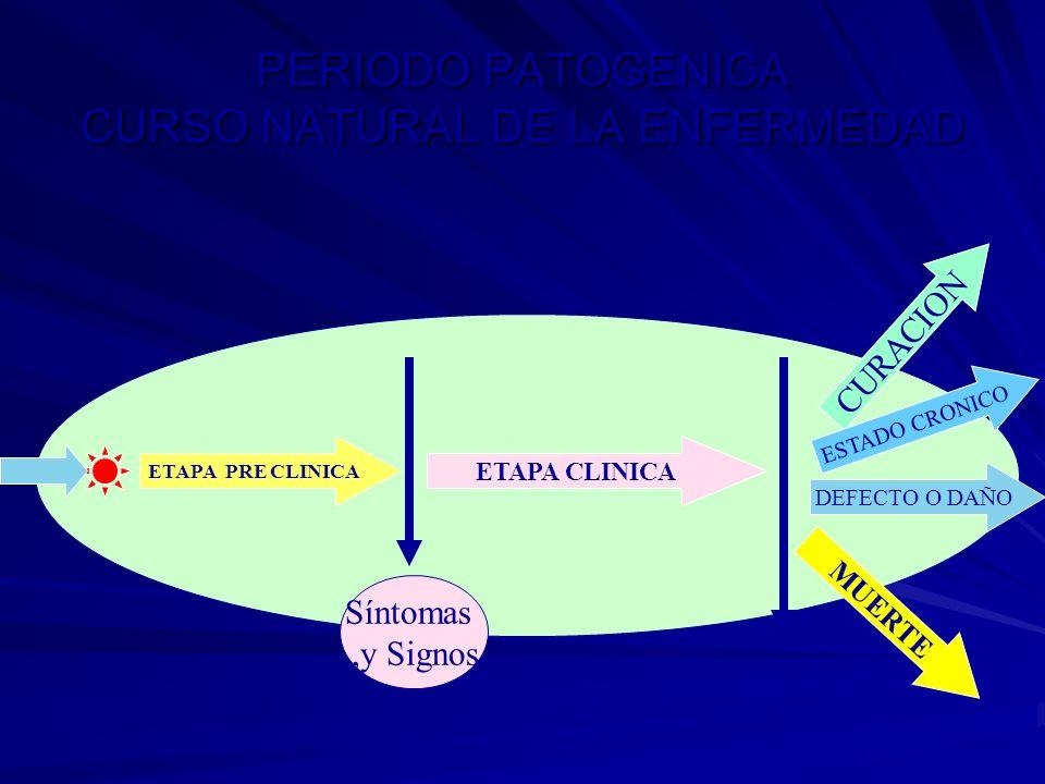 PERIODO PATOGENICA CURSO NATURAL DE LA ENFERMEDAD ETAPA PRE CLINICA ETAPA CLINICA DEFECTO O DAÑO Síntomas,y Signos CURACION MUERTE Fin de la enfermeda