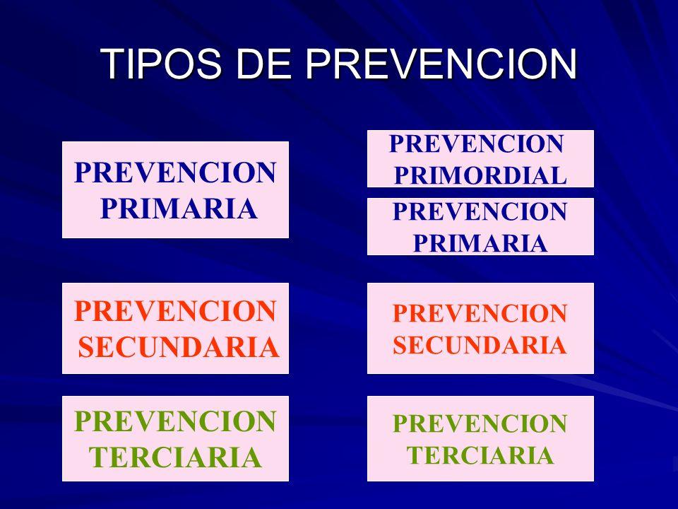 TIPOS DE PREVENCION PREVENCION PRIMARIA PREVENCION SECUNDARIA PREVENCION TERCIARIA PREVENCION SECUNDARIA PREVENCION PRIMARIA PREVENCION PRIMORDIAL PRE