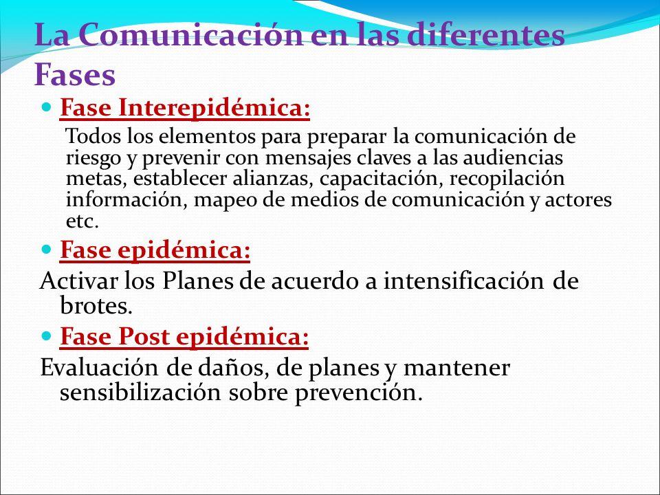 La Comunicación en las diferentes Fases Fase Interepidémica: Todos los elementos para preparar la comunicación de riesgo y prevenir con mensajes claves a las audiencias metas, establecer alianzas, capacitación, recopilación información, mapeo de medios de comunicación y actores etc.