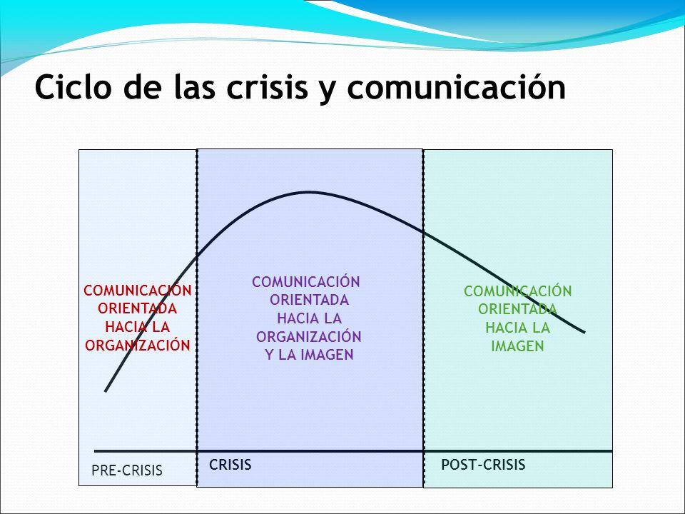 Ciclo de las crisis y comunicación PRE-CRISIS CRISISPOST-CRISIS COMUNICACIÓN ORIENTADA HACIA LA ORGANIZACIÓN COMUNICACIÓN ORIENTADA HACIA LA ORGANIZACIÓN Y LA IMAGEN COMUNICACIÓN ORIENTADA HACIA LA IMAGEN