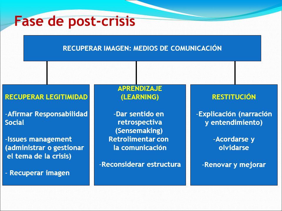 Fase de post-crisis RECUPERAR IMAGEN: MEDIOS DE COMUNICACIÓN RECUPERAR LEGITIMIDAD -Afirmar Responsabilidad Social -Issues management (administrar o gestionar el tema de la crisis) - Recuperar imagen APRENDIZAJE (LEARNING) -Dar sentido en retrospectiva (Sensemaking) Retrolimentar con la comunicación -Reconsiderar estructura RESTITUCIÓN -Explicación (narración y entendimiento) -Acordarse y olvidarse -Renovar y mejorar