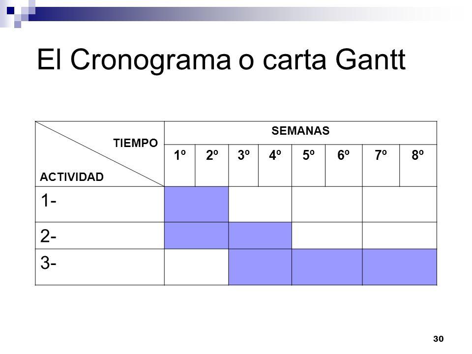 30 El Cronograma o carta Gantt TIEMPO ACTIVIDAD SEMANAS 1º2º3º4º5º6º7º8º 1- 2- 3-