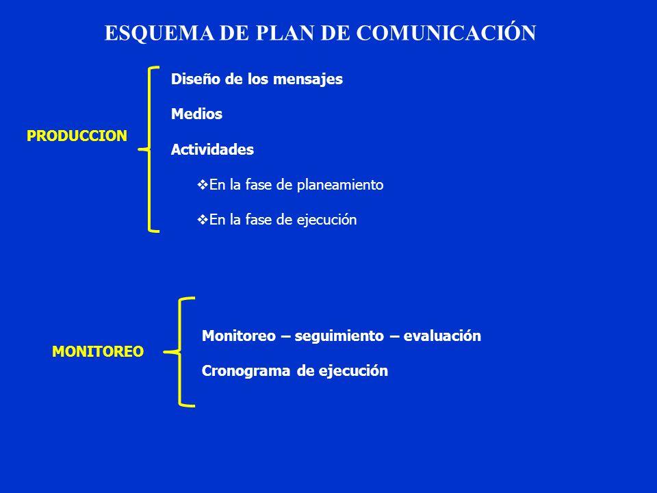 ESQUEMA DE PLAN DE COMUNICACIÓN PRODUCCION MONITOREO Monitoreo – seguimiento – evaluación Cronograma de ejecución Diseño de los mensajes Medios Activi
