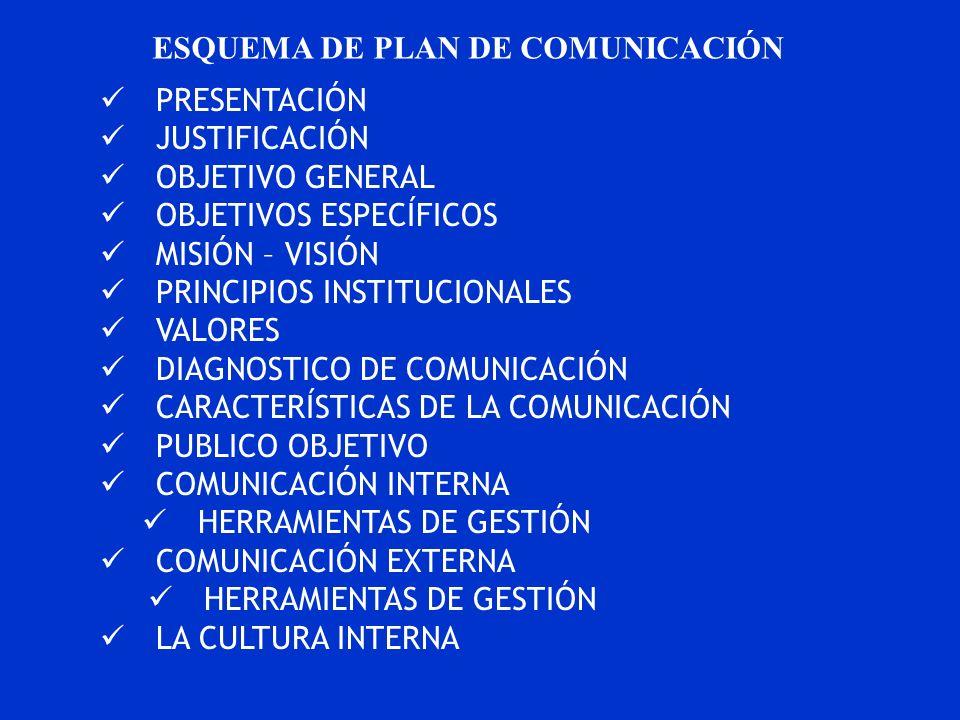 ESQUEMA DE PLAN DE COMUNICACIÓN PRESENTACIÓN JUSTIFICACIÓN OBJETIVO GENERAL OBJETIVOS ESPECÍFICOS MISIÓN – VISIÓN PRINCIPIOS INSTITUCIONALES VALORES D