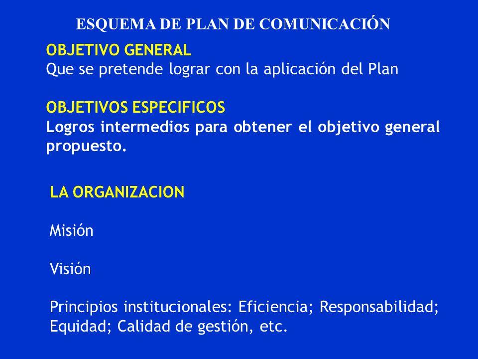 ESQUEMA DE PLAN DE COMUNICACIÓN OBJETIVO GENERAL Que se pretende lograr con la aplicación del Plan OBJETIVOS ESPECIFICOS Logros intermedios para obten