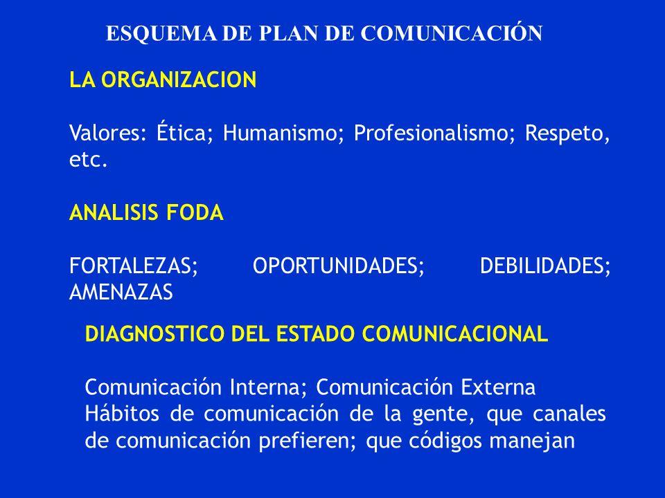 ESQUEMA DE PLAN DE COMUNICACIÓN LA ORGANIZACION Valores: Ética; Humanismo; Profesionalismo; Respeto, etc. ANALISIS FODA FORTALEZAS; OPORTUNIDADES; DEB