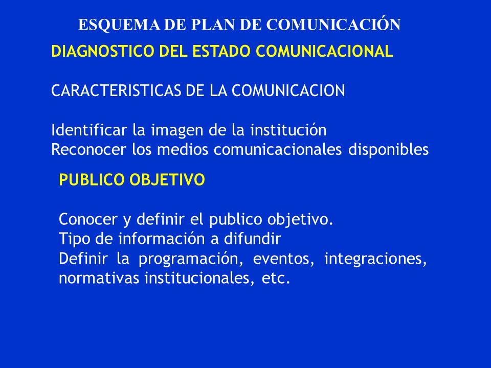 ESQUEMA DE PLAN DE COMUNICACIÓN DIAGNOSTICO DEL ESTADO COMUNICACIONAL CARACTERISTICAS DE LA COMUNICACION Identificar la imagen de la institución Recon