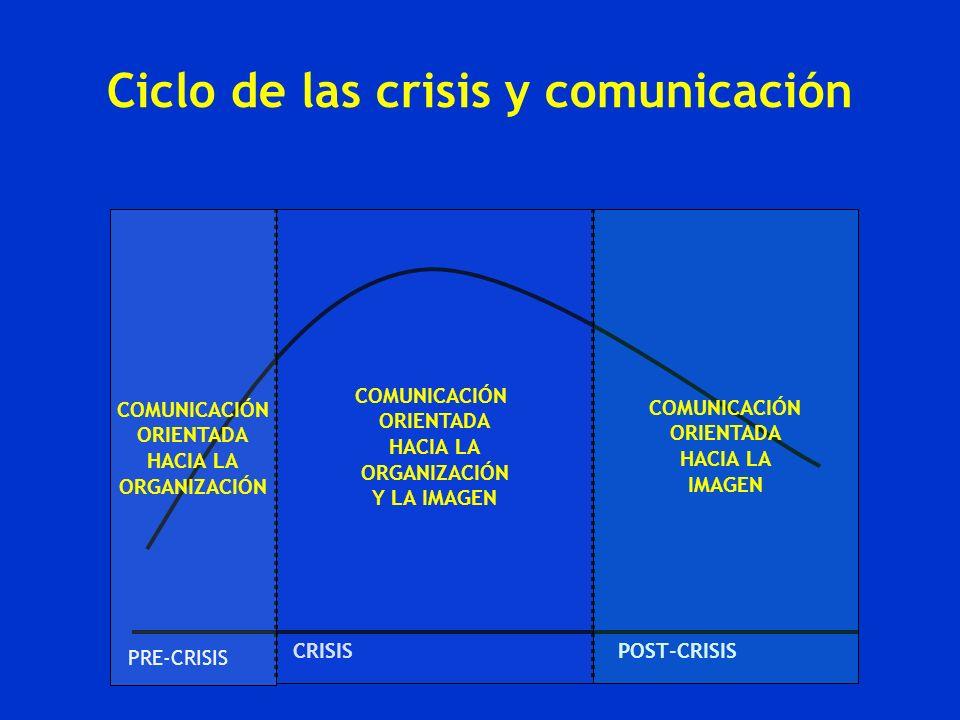 Ciclo de las crisis y comunicación PRE-CRISIS CRISISPOST-CRISIS COMUNICACIÓN ORIENTADA HACIA LA ORGANIZACIÓN COMUNICACIÓN ORIENTADA HACIA LA ORGANIZAC