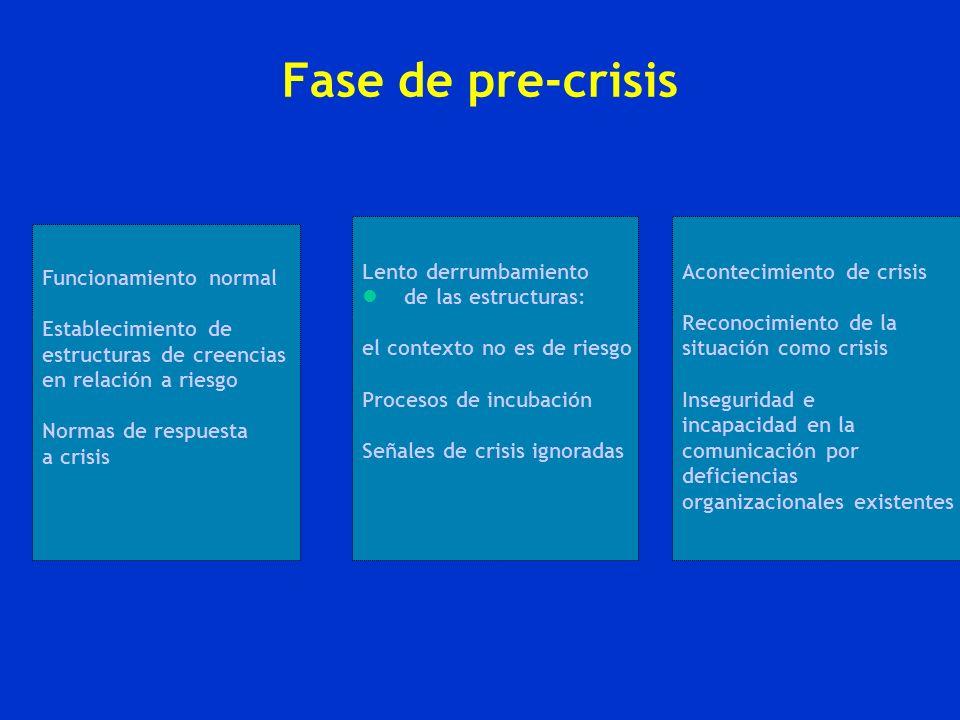 Fase de pre-crisis Funcionamiento normal Establecimiento de estructuras de creencias en relación a riesgo Normas de respuesta a crisis Lento derrumbam