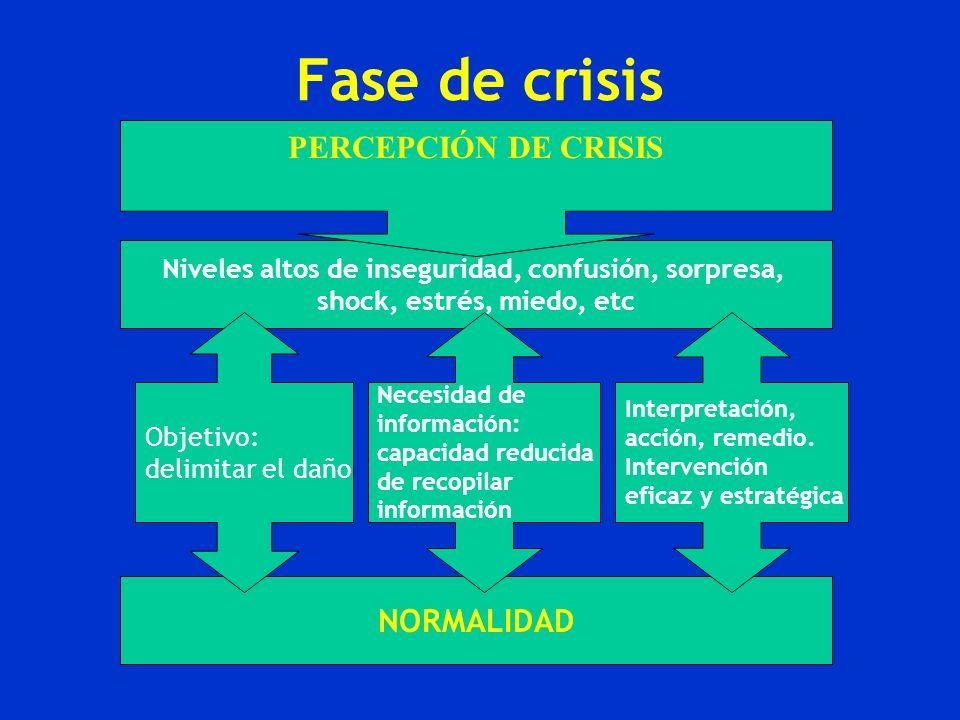 Fase de crisis NORMALIDAD Niveles altos de inseguridad, confusión, sorpresa, shock, estrés, miedo, etc Objetivo: delimitar el daño Necesidad de inform