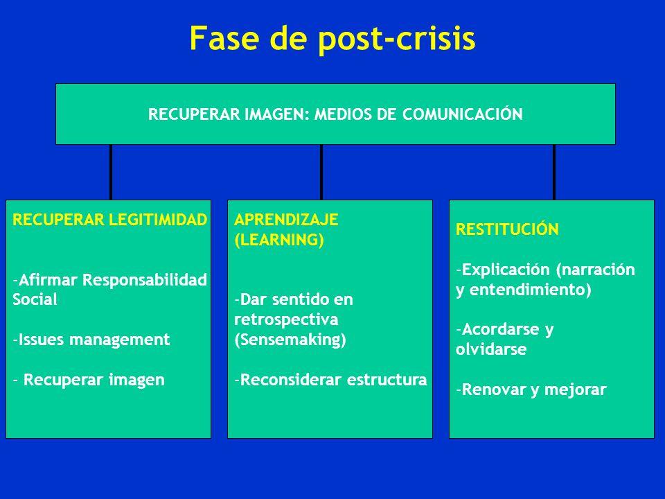 Fase de post-crisis RECUPERAR IMAGEN: MEDIOS DE COMUNICACIÓN RECUPERAR LEGITIMIDAD -Afirmar Responsabilidad Social -Issues management - Recuperar imag
