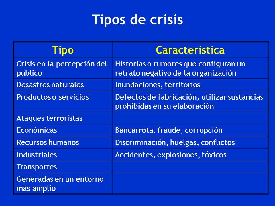 Tipos de crisis TipoCaracterística Crisis en la percepción del público Historias o rumores que configuran un retrato negativo de la organización Desas