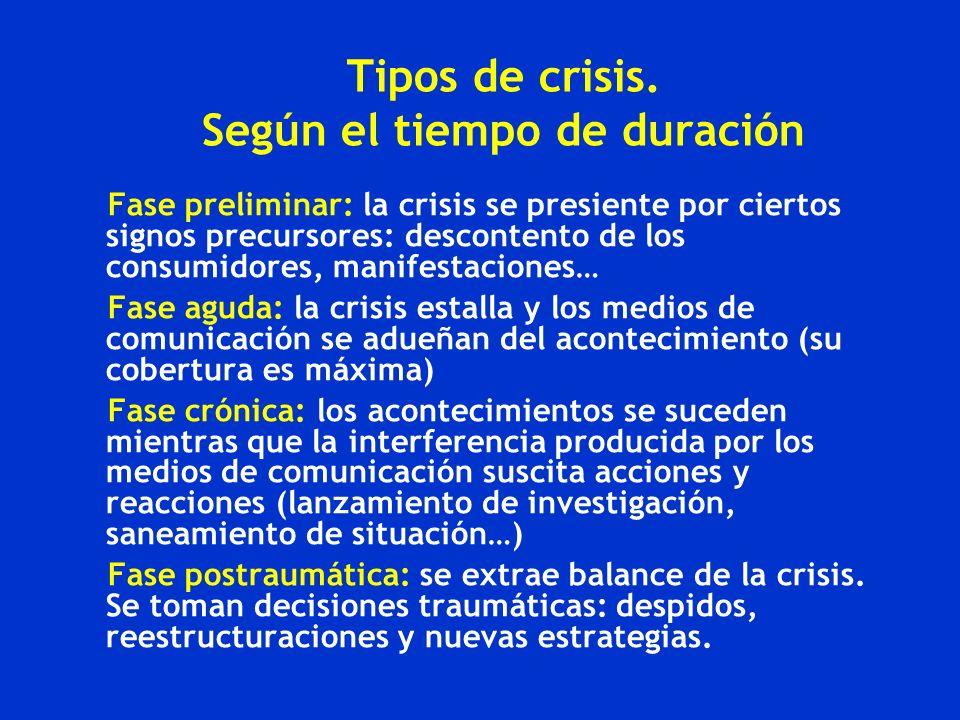 Tipos de crisis. Según el tiempo de duración Fase preliminar: la crisis se presiente por ciertos signos precursores: descontento de los consumidores,