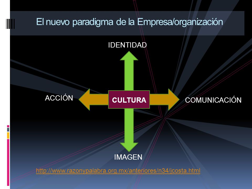 IDENTIDAD El nuevo paradigma de la Empresa/organización IMAGEN ACCIÓN COMUNICACIÓNCULTURA http://www.razonypalabra.org.mx/anteriores/n34/jcosta.html