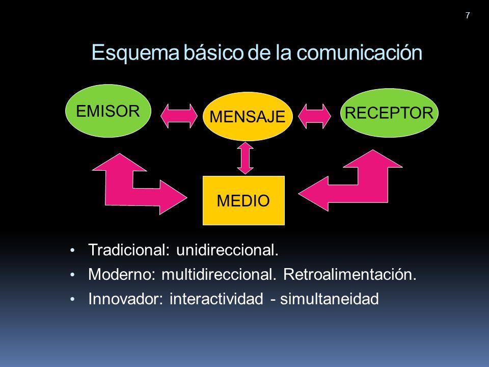 7 Esquema básico de la comunicación Tradicional: unidireccional. Moderno: multidireccional. Retroalimentación. Innovador: interactividad - simultaneid