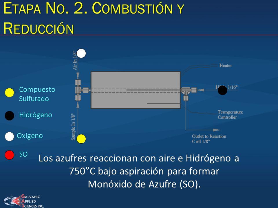 E TAPA N O. 2. C OMBUSTIÓN Y R EDUCCIÓN Los azufres reaccionan con aire e Hidrógeno a 750°C bajo aspiración para formar Monóxido de Azufre (SO). Compu