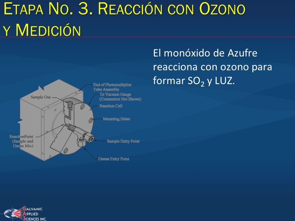 E TAPA N O. 3. R EACCIÓN CON O ZONO Y M EDICIÓN El monóxido de Azufre reacciona con ozono para formar SO 2 y LUZ.