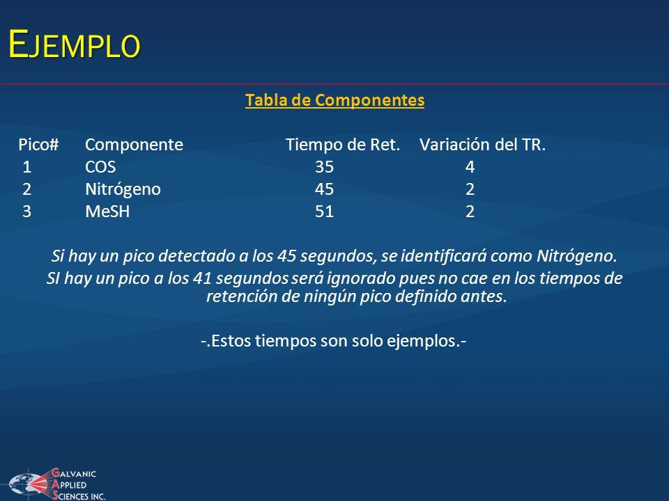 Tabla de Componentes Pico#ComponenteTiempo de Ret.Variación del TR. 1COS 35 4 2Nitrógeno 45 2 3MeSH 51 2 Si hay un pico detectado a los 45 segundos, s